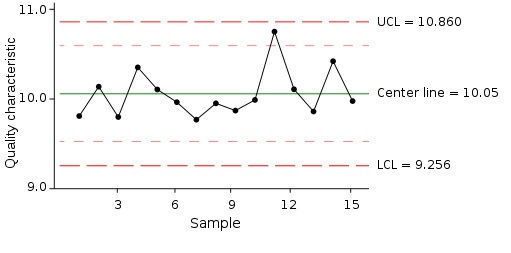To create process capability control charts